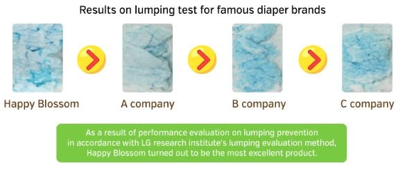 Lump prevention is enhanced with the Quilting Embo System, acting as an absorber to spread urine quickly for better absorption.